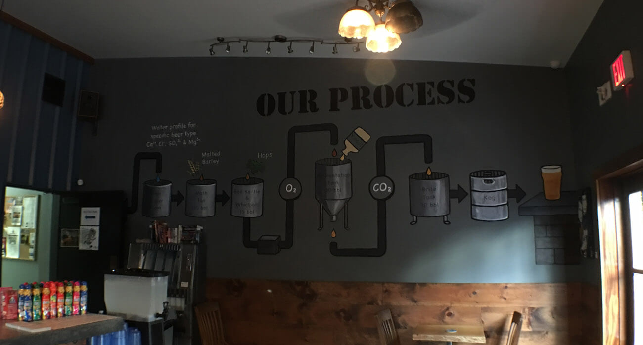 Beer-Chronicle-Houston-Craft-Beer-town-in-city-brewing-brewing-process-mural